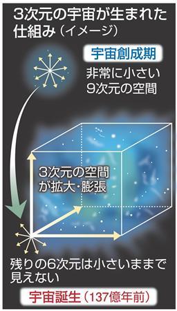 【研究】 9次元の宇宙から、あるとき3方向だけが急拡大し、3次元の宇宙が誕生…高エネ研など、シミュレーションで再現成功