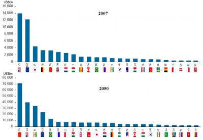 2050年GDPランキング