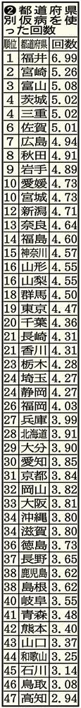 全国仮病ランキング!ズル休みトップは福井県
