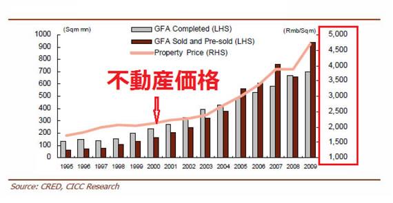 日本の不動産価格