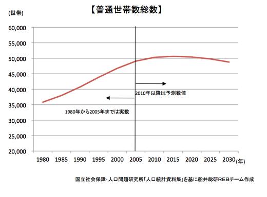 日本の世帯数予測