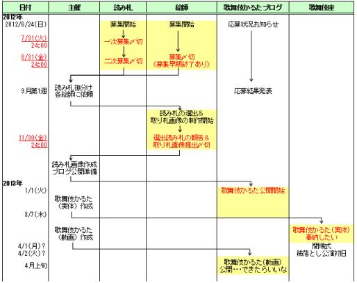 KKP0048作業フロー
