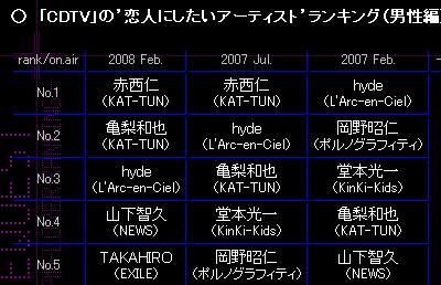 CDTV KAT-TUN