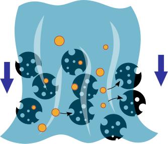 活性炭などの化学濾過の模式図