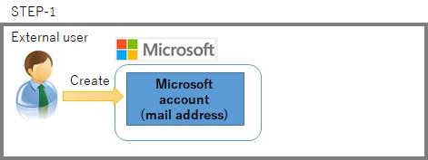 SharePoint create External user