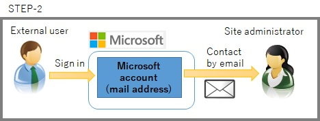 SharePoint contact External users email
