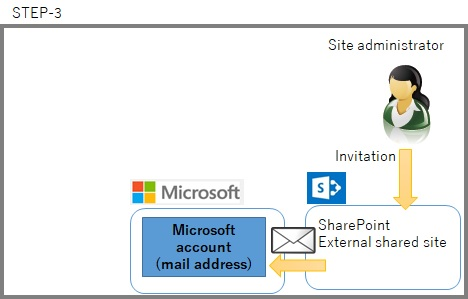 SharePoint invitation External user