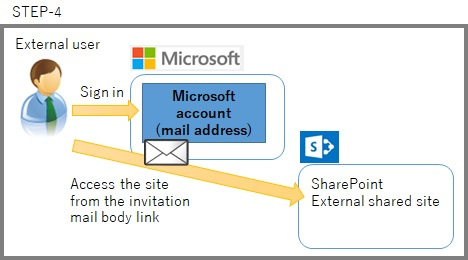SharePoint access External site
