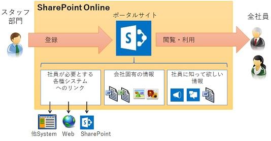SharePoint Portal Image