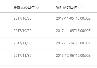 SharePoint Online ModernUI Calcurated DateTime wrong
