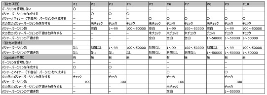 SharePoint Online Version Evaluation Sheet