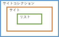 SharePoint Online Modern UI Site Structure 1