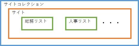 SharePoint Online Modern UI Site Structure 2