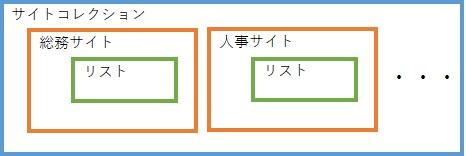 SharePoint Online Modern UI Site Structure 3
