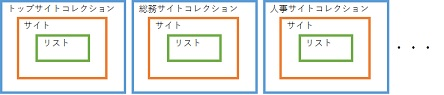 SharePoint Online Modern UI Site Structure 4