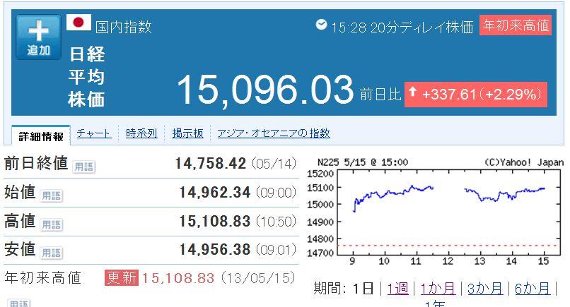 今日の日経平均株価です
