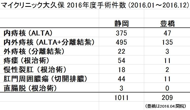 2016 グル−プ手術件数.jpg