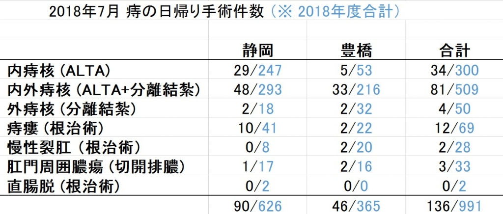 2018.07.手術件数.jpg