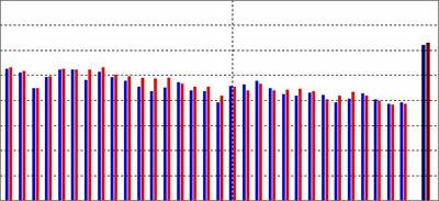 11月29日レガシーネットワーク設定された特性
