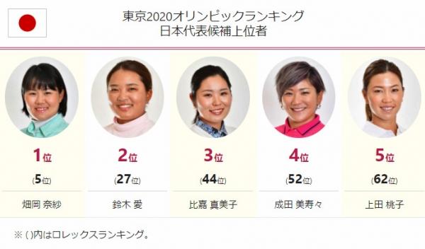 東京2020オリンピックランキング