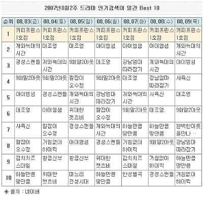 韓国ドラマ検索順位