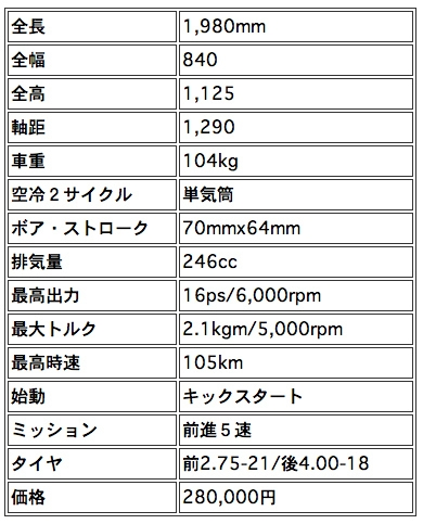 Yamaha TY 250 J   ヤマハ TY250J