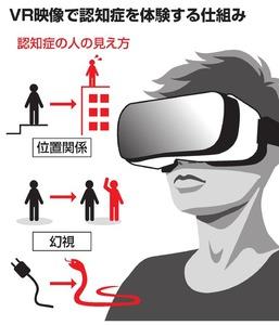 認知症VR体験