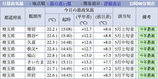 今日の最高気温はなんと 22.6 ℃でした〜 (^^;
