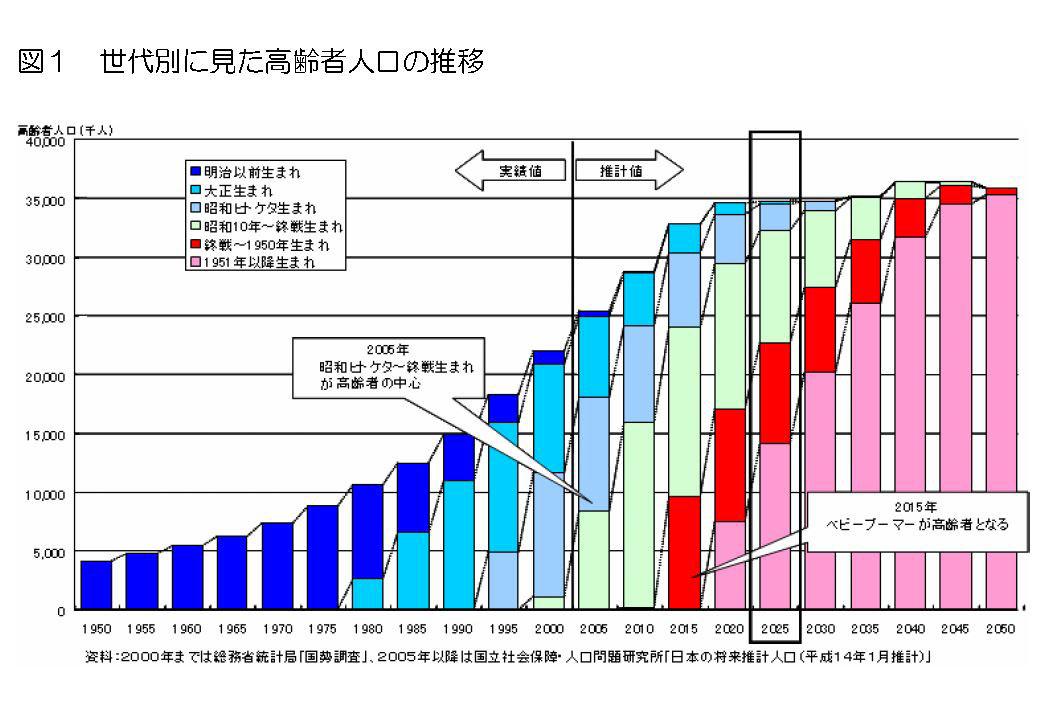 高齢人口.jpg
