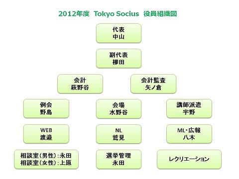 2012年度役員組織図_後期.JPG