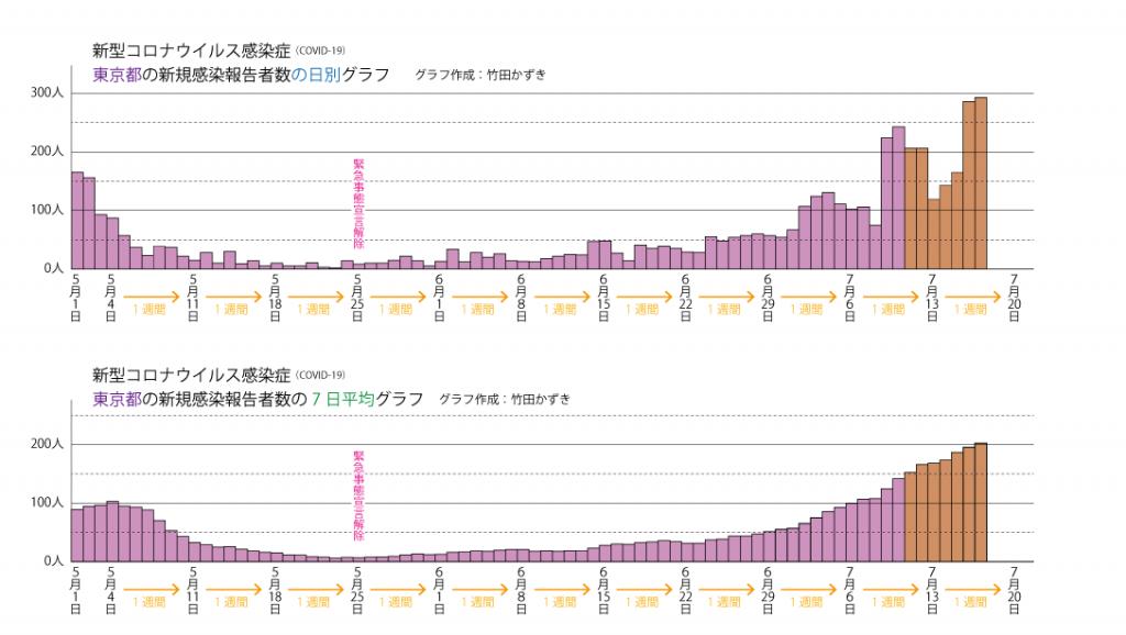 コロナ 対数 グラフ