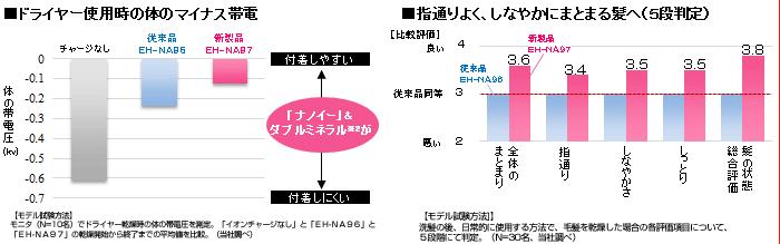 ナノケアEH-NA97の効果