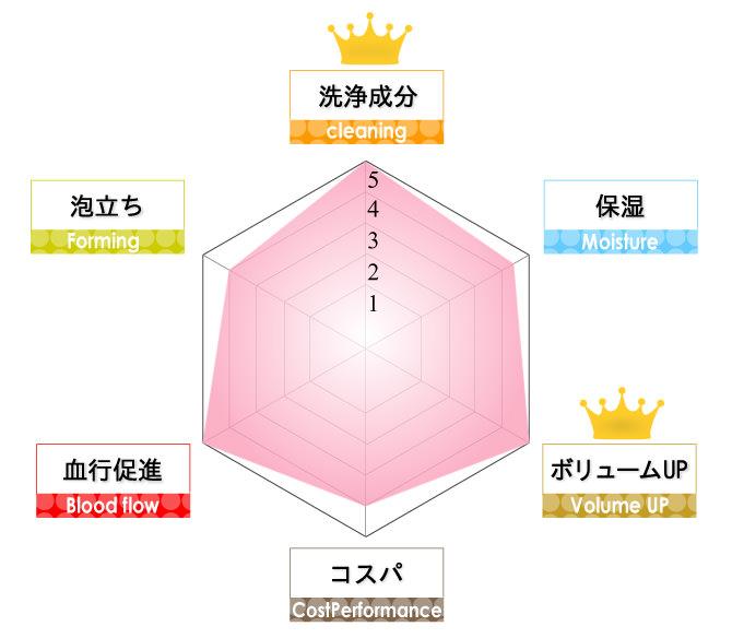 haruスカルプシャンプー解析表