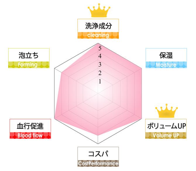 haru<br /> シャンプー成分解析表