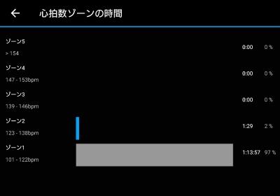 """走ってみたら """"ゾーン1"""""""
