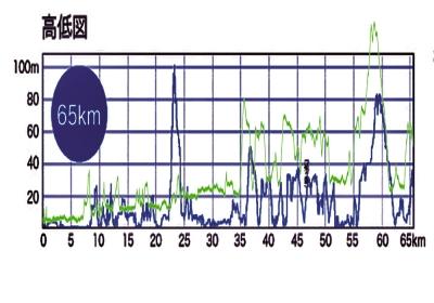 横須賀・三浦みちくさウルトラ(65km)・詳細(いろいろ)