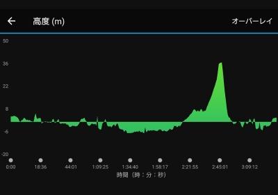 10km疲労抜きジョグ