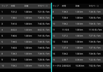 14km走れちゃった(´▽`*)