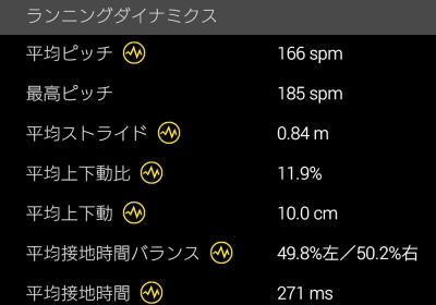 23kmLSD・疲れた〜 (>_<)