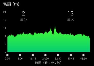 サクッと10kmペース走