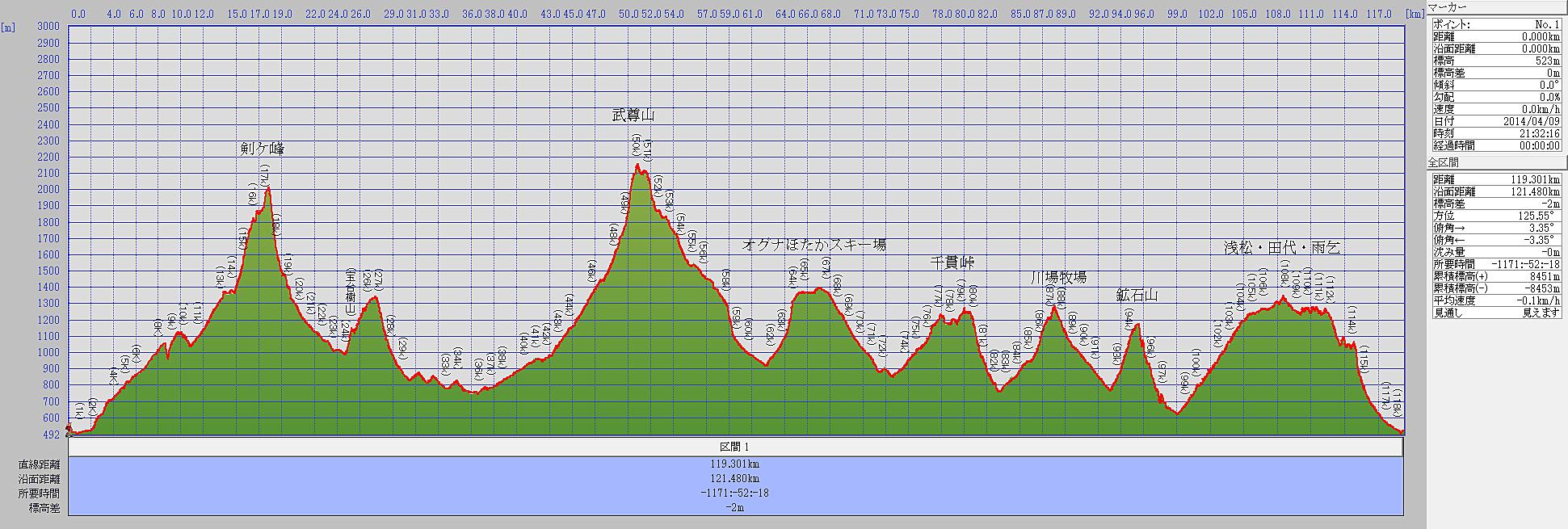 上州武尊120km