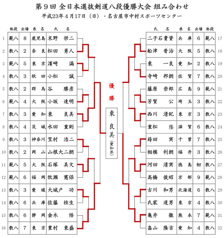 第9回全日本選抜剣道八段優勝大会結果