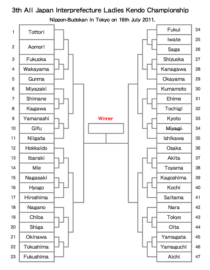 tournament tree. 3th All Japan Interprefecture Ladies Kendo Championship