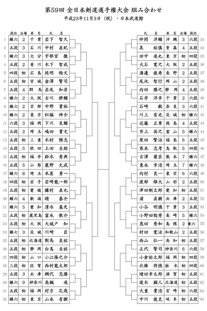 第59回全日本剣道選手権大会組合せ