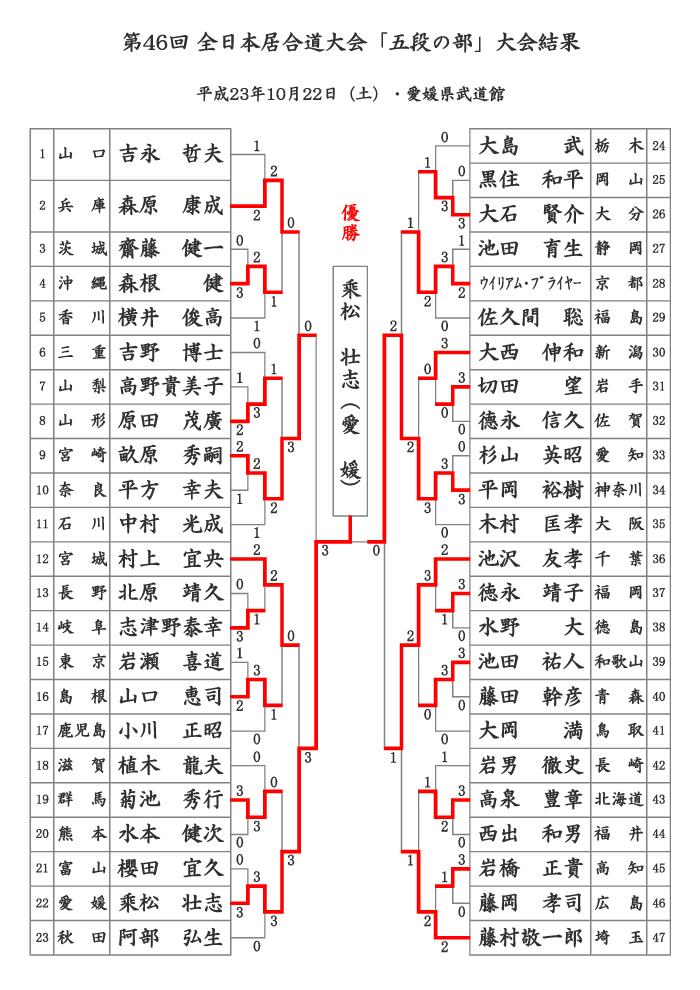 第46回全日本居合道大会 五段の部 結果