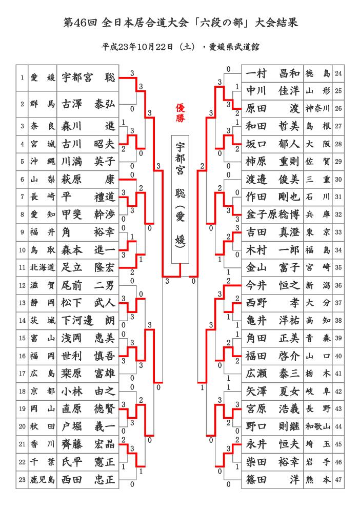第46回全日本居合道大会 六段の部 結果