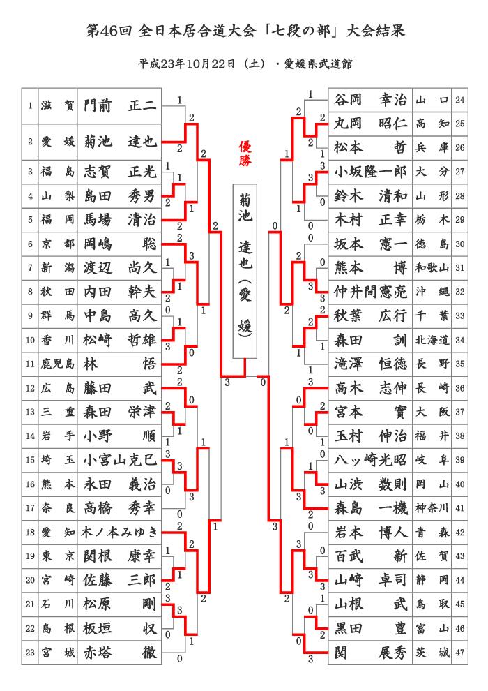 第46回全日本居合道大会 七段の部 結果