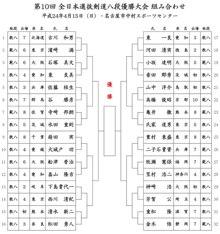 第10回全日本選抜剣道八段優勝大会トーナメント表