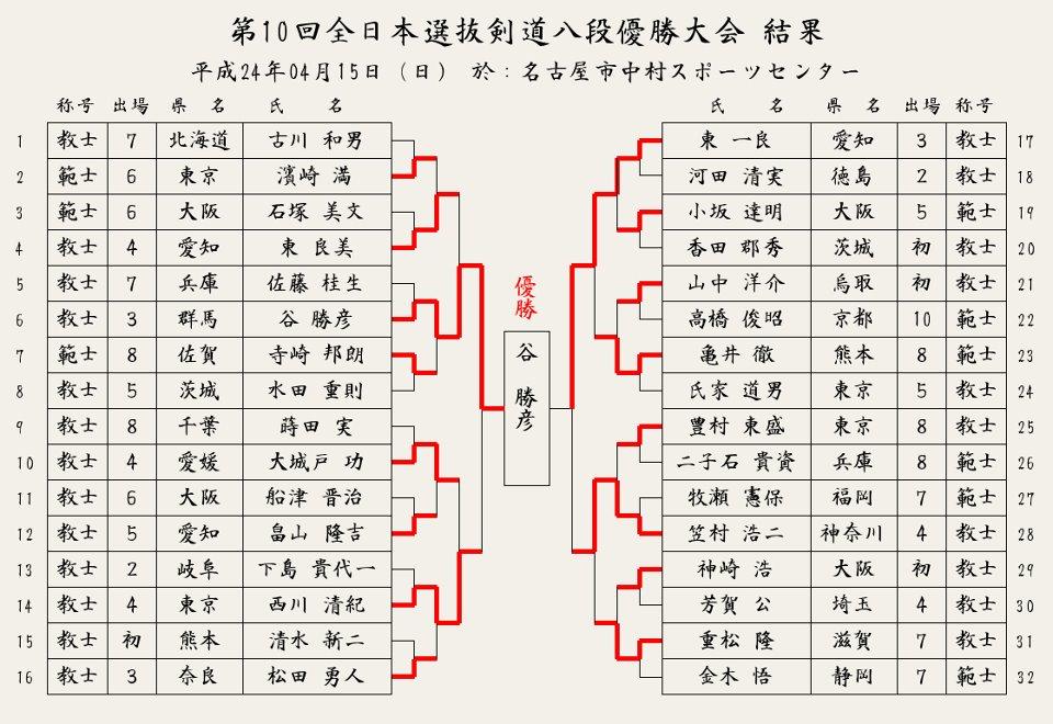 第10回全日本選抜剣道八段優勝大会_結果