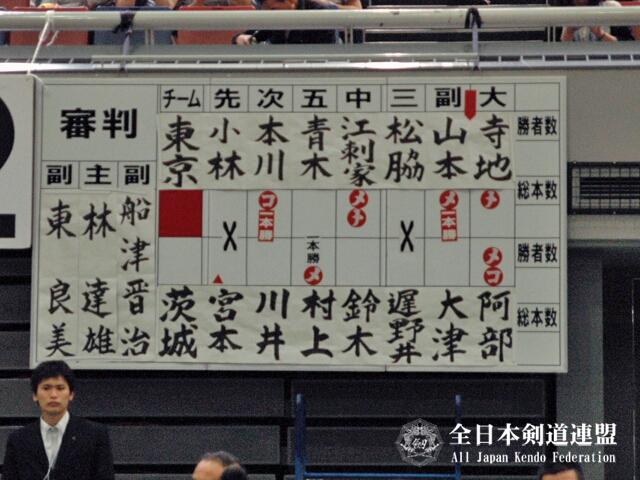 第60回全日本都道府県対抗剣道優勝大会_決勝スコア